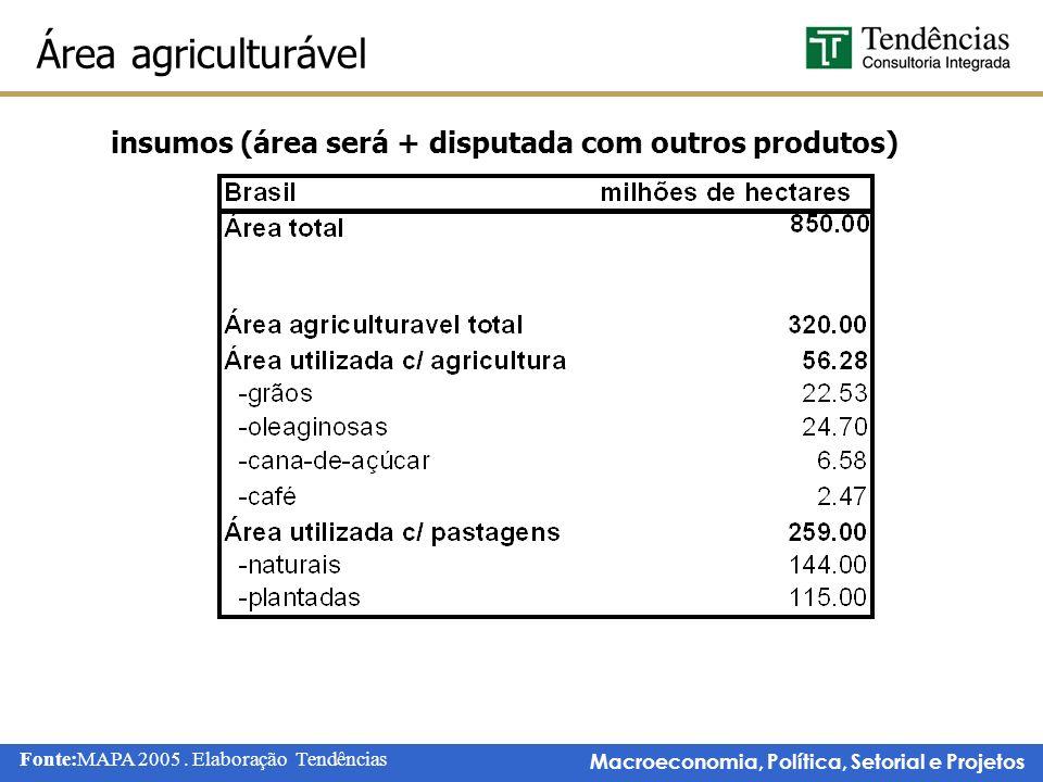 insumos (área será + disputada com outros produtos)