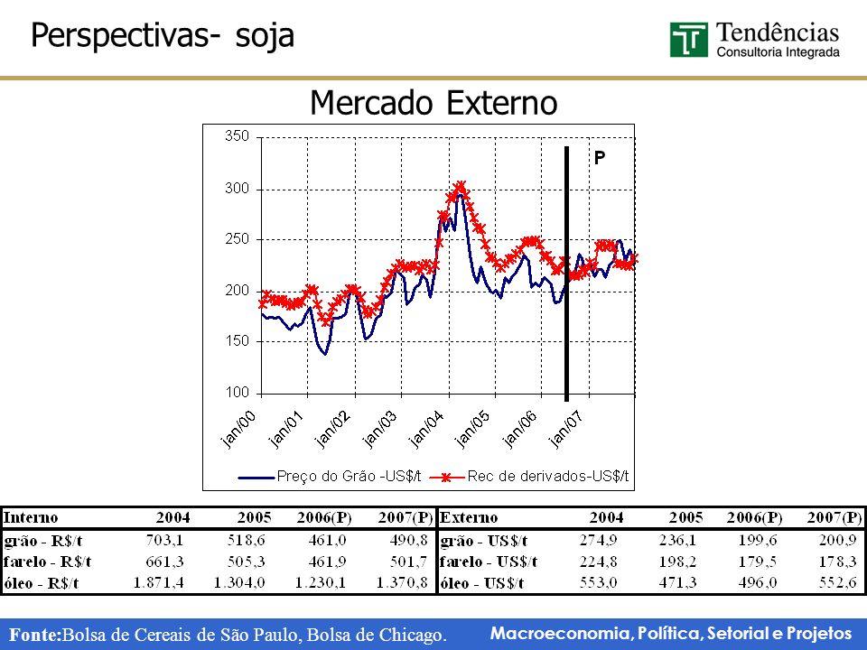 Perspectivas- soja Mercado Externo
