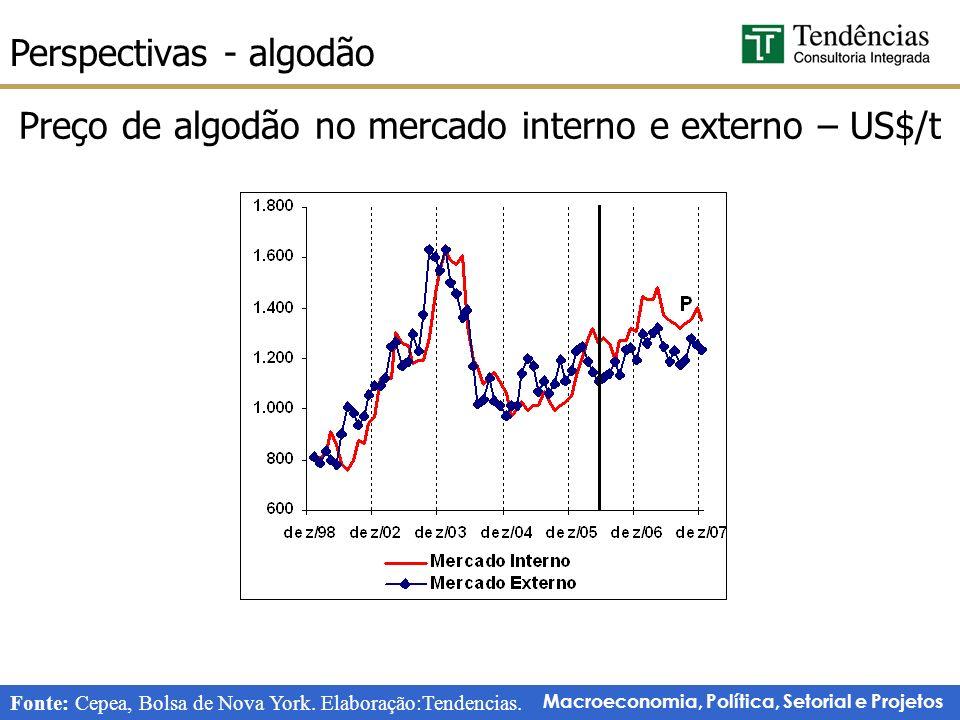 Preço de algodão no mercado interno e externo – US$/t