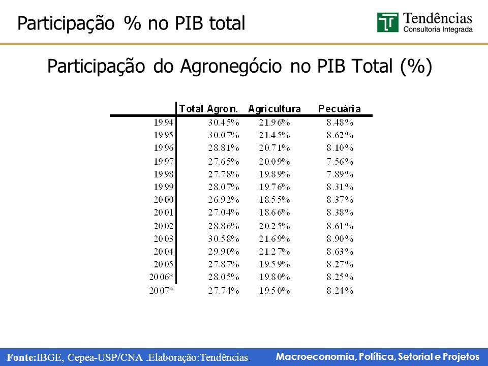 Participação do Agronegócio no PIB Total (%)