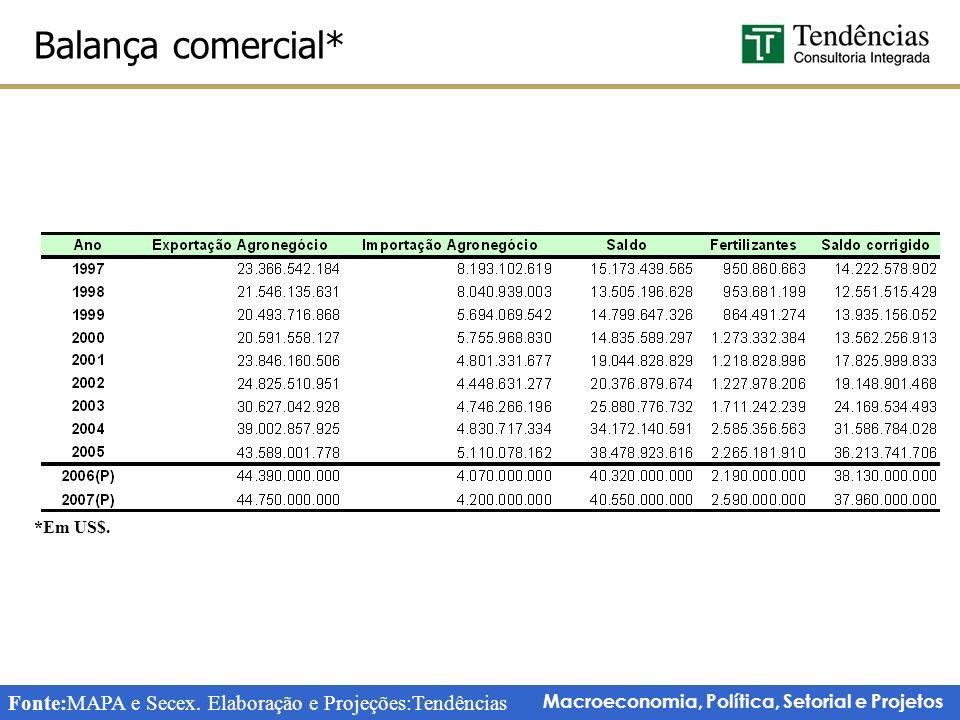 Fonte:MAPA e Secex. Elaboração e Projeções:Tendências