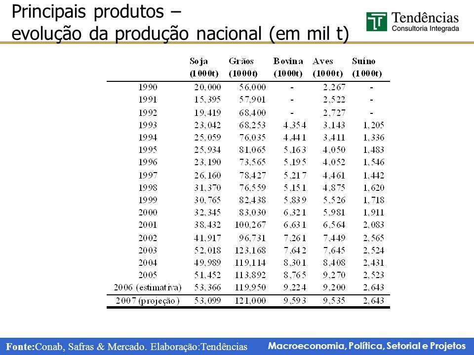 Principais produtos – evolução da produção nacional (em mil t)