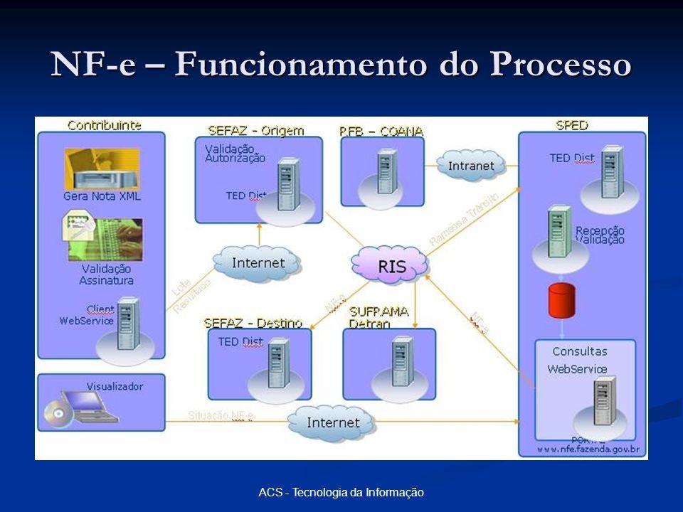NF-e – Funcionamento do Processo