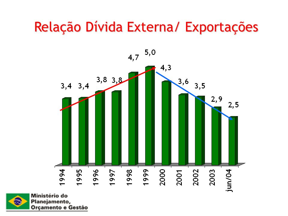 Relação Dívida Externa/ Exportações