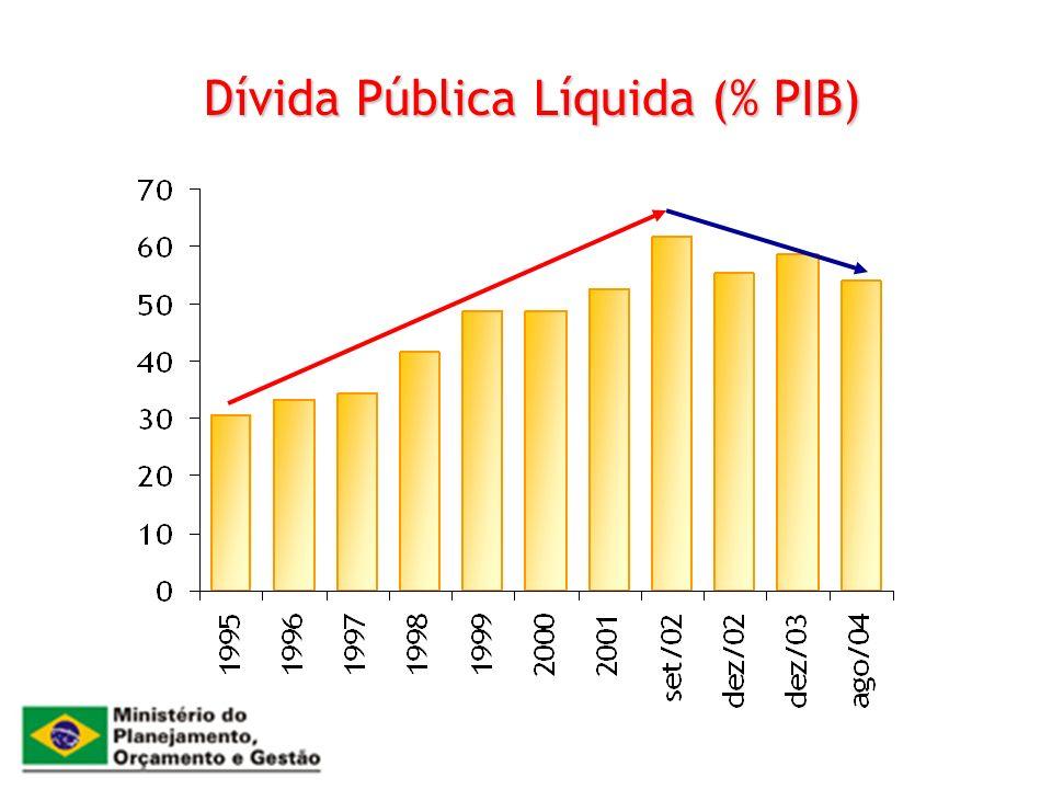 Dívida Pública Líquida (% PIB)