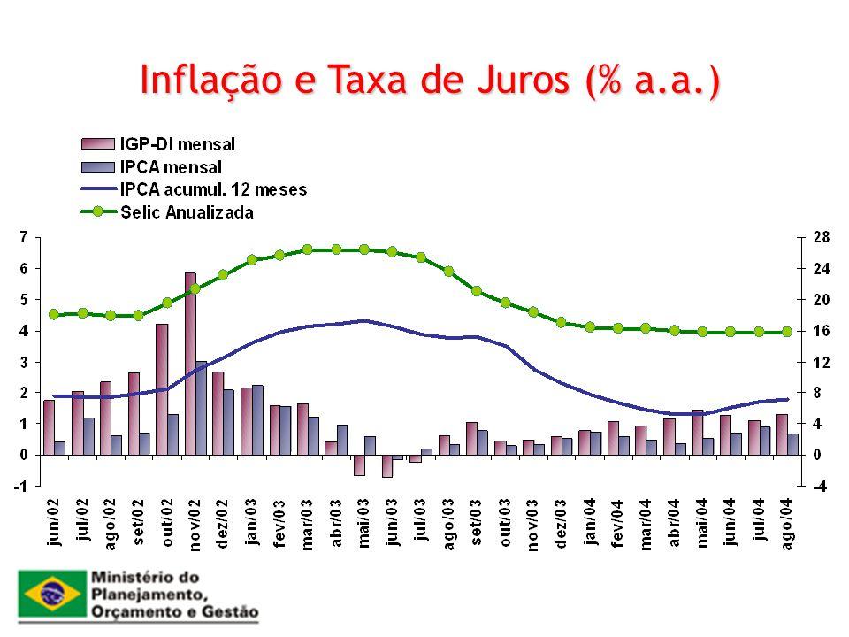 Inflação e Taxa de Juros (% a.a.)