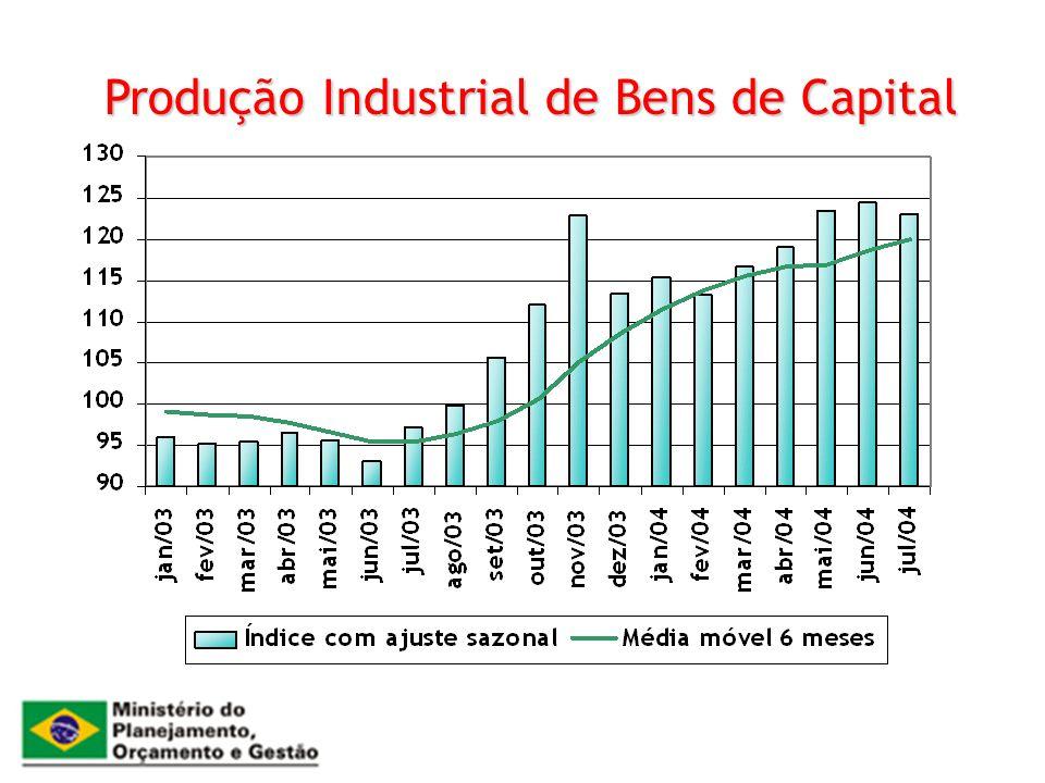 Produção Industrial de Bens de Capital
