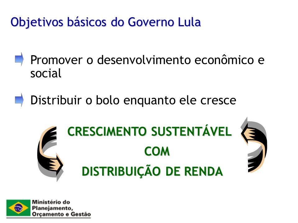 Objetivos básicos do Governo Lula