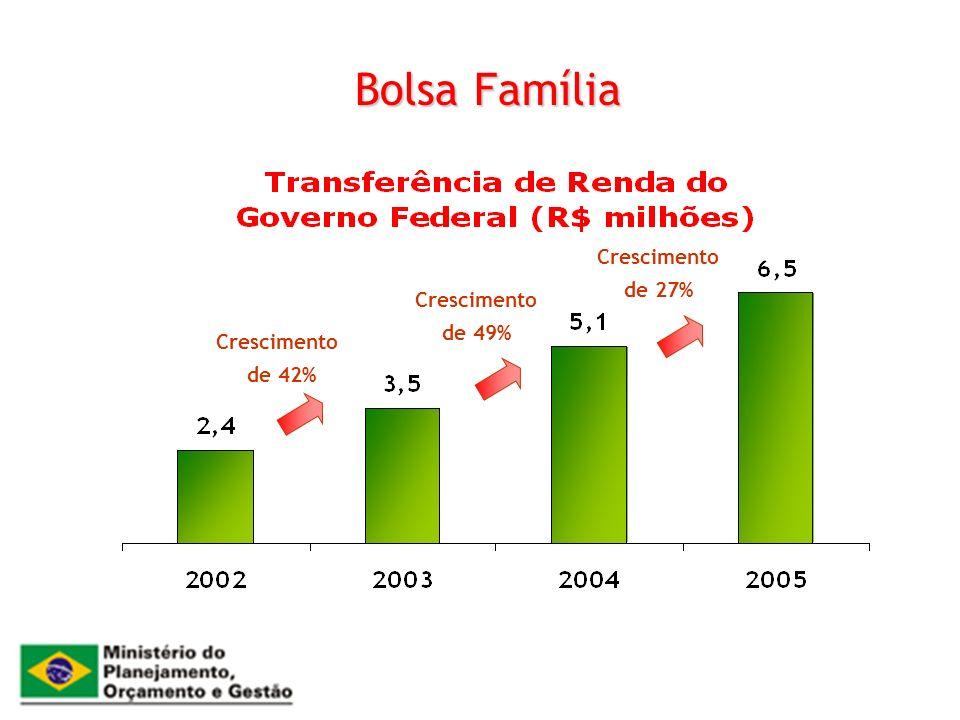 Bolsa Família Crescimento de 42% de 49% de 27%