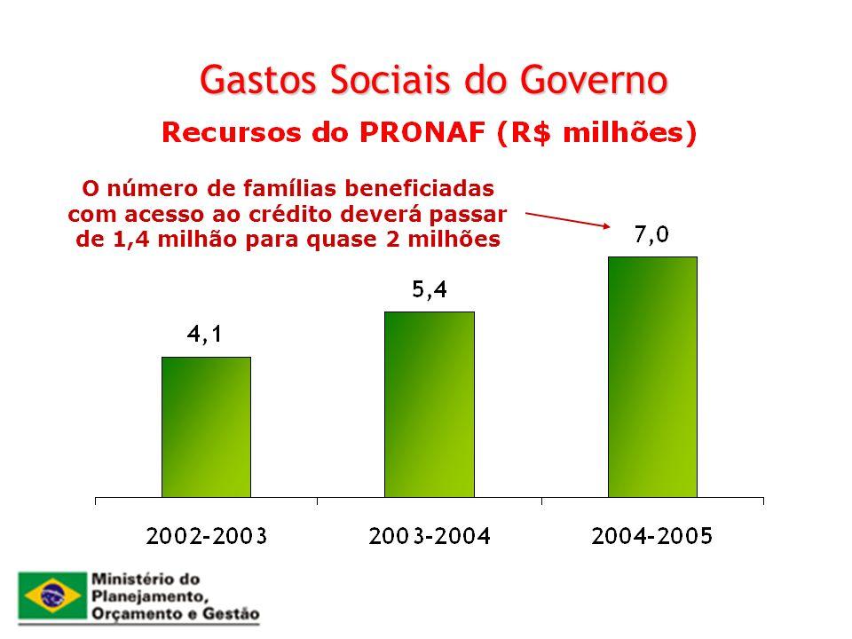 Gastos Sociais do Governo
