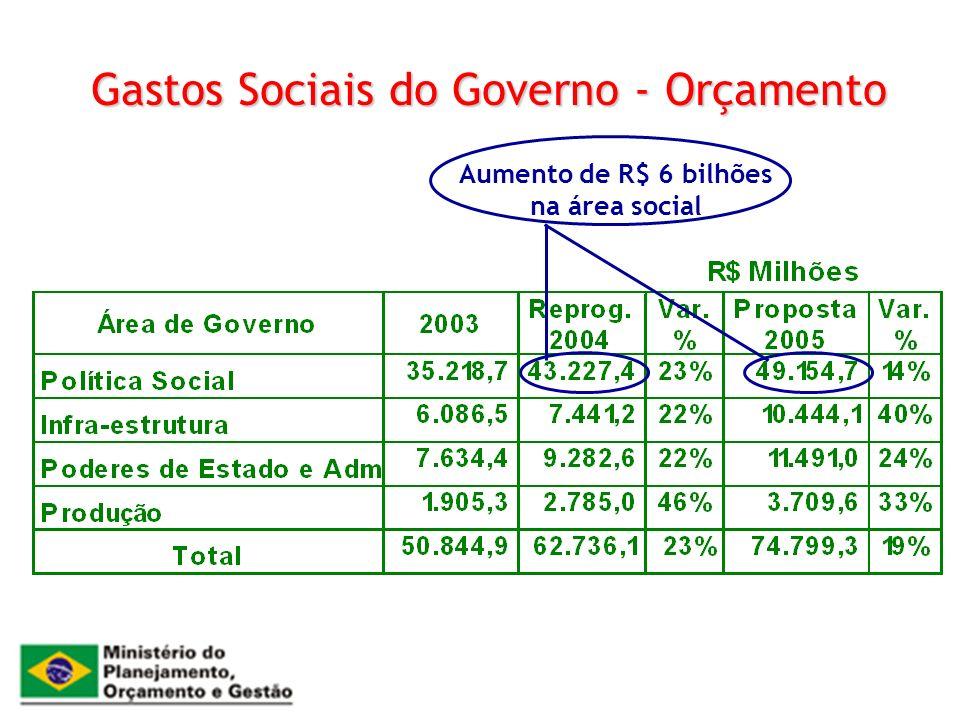 Gastos Sociais do Governo - Orçamento