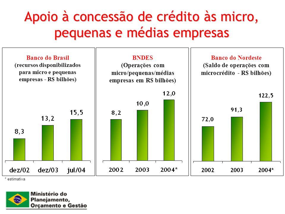 Apoio à concessão de crédito às micro, pequenas e médias empresas