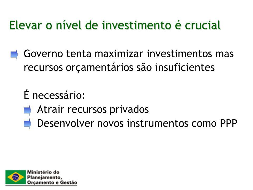 Elevar o nível de investimento é crucial