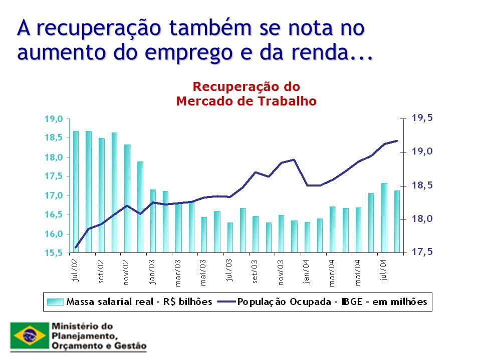 A recuperação também se nota no aumento do emprego e da renda...