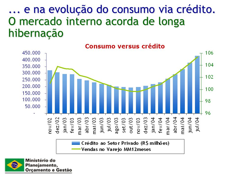 Consumo versus crédito