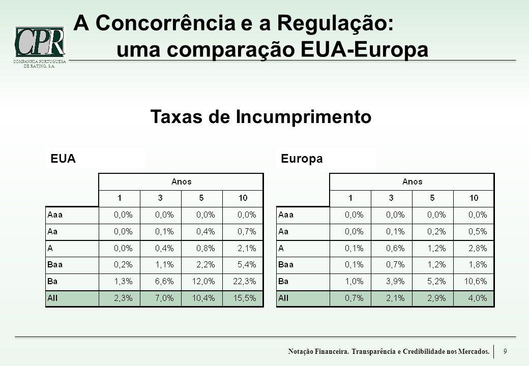 A Concorrência e a Regulação: uma comparação EUA-Europa