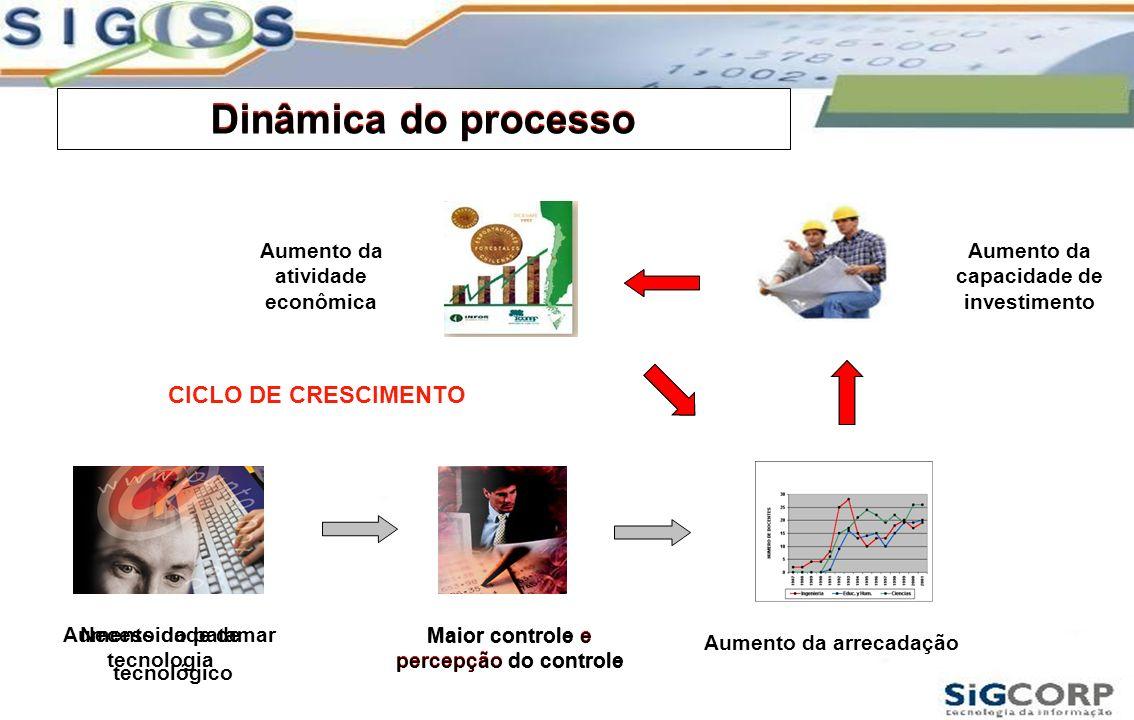 Dinâmica do processo Dinâmica do processo