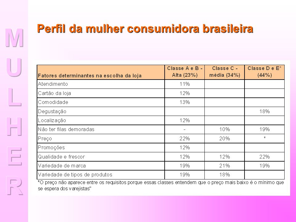 Perfil da mulher consumidora brasileira