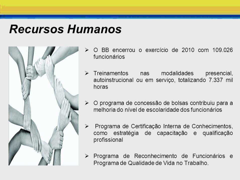 Recursos Humanos O BB encerrou o exercício de 2010 com 109.026 funcionários.