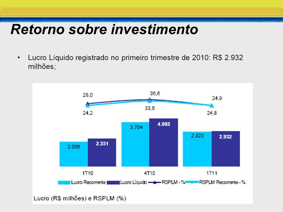 Retorno sobre investimento