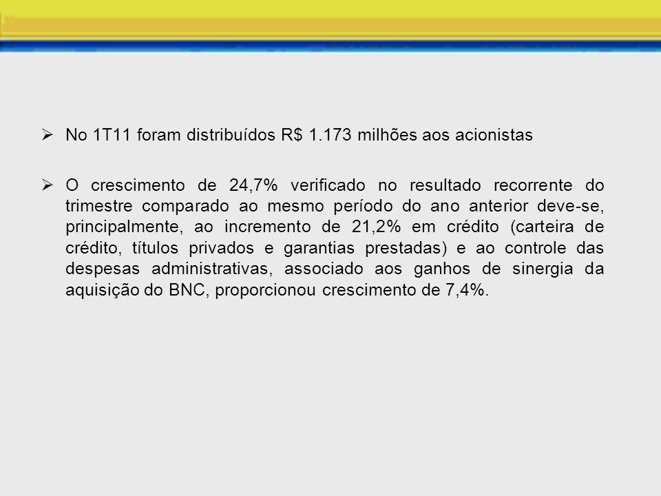 No 1T11 foram distribuídos R$ 1.173 milhões aos acionistas