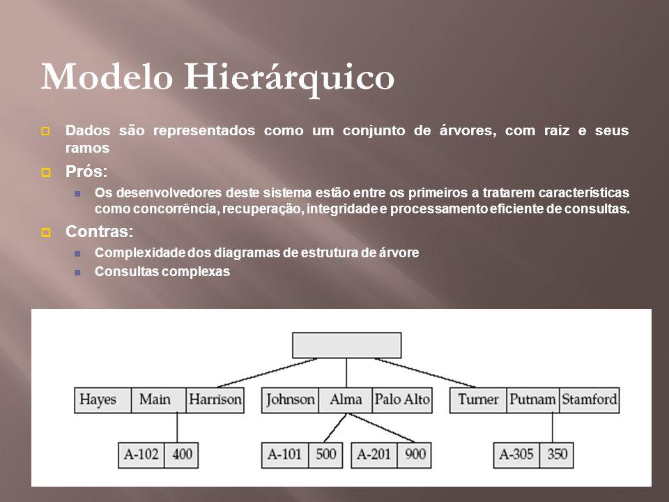 Modelo Hierárquico Prós: Contras: