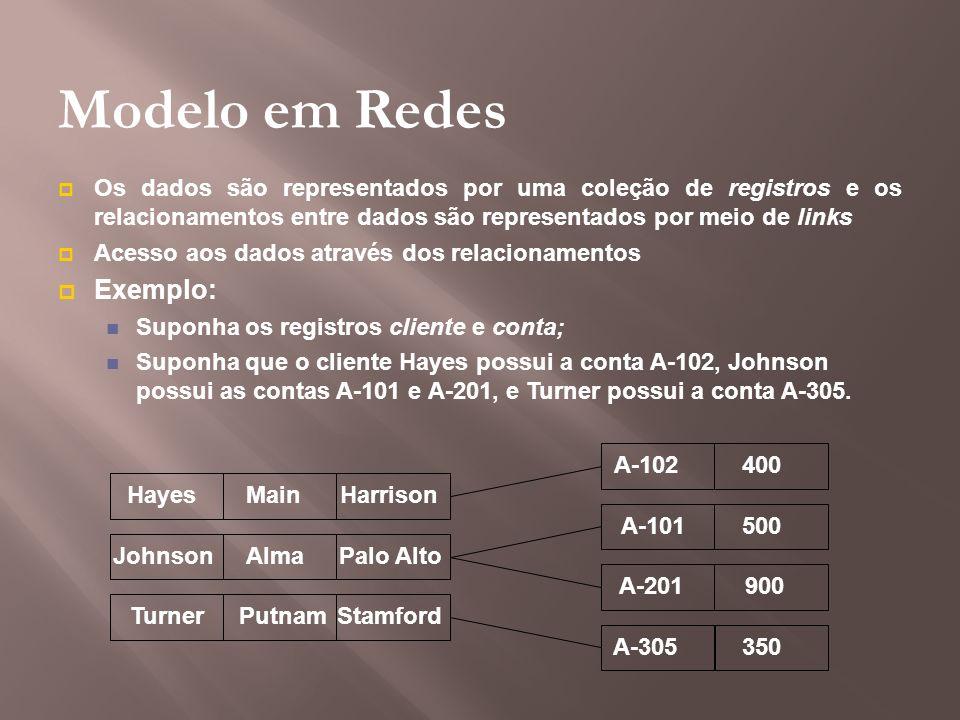 Modelo em Redes Exemplo: