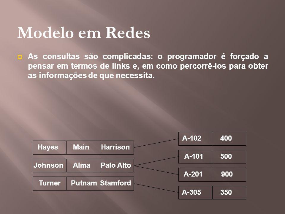 Modelo em Redes