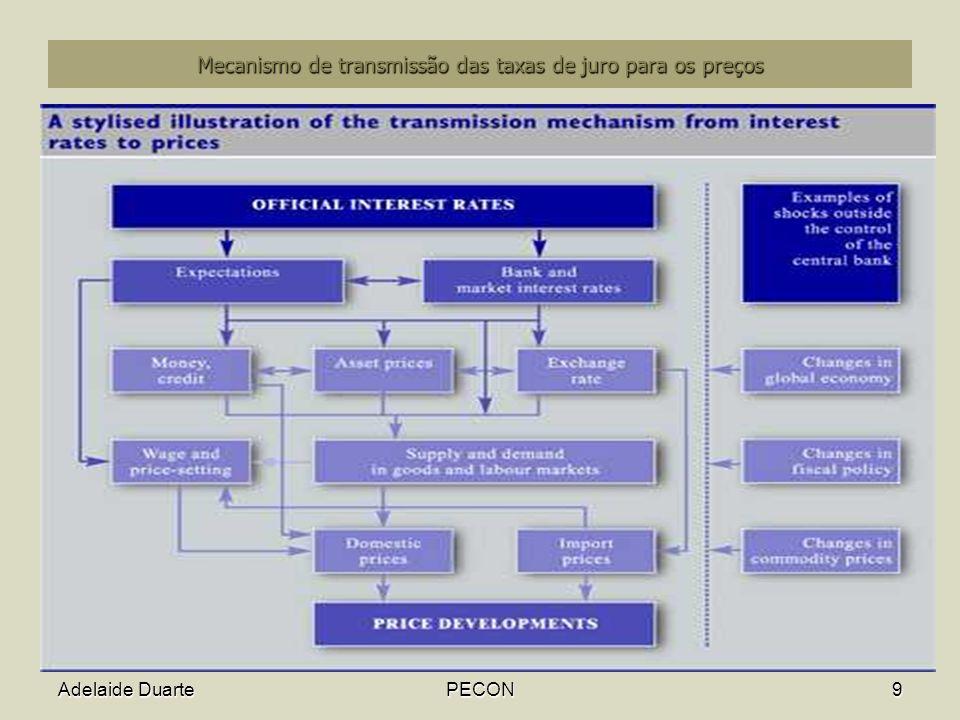 Mecanismo de transmissão das taxas de juro para os preços