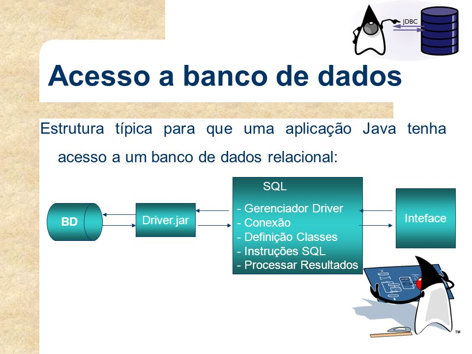 Acesso a banco de dados Estrutura típica para que uma aplicação Java tenha acesso a um banco de dados relacional: