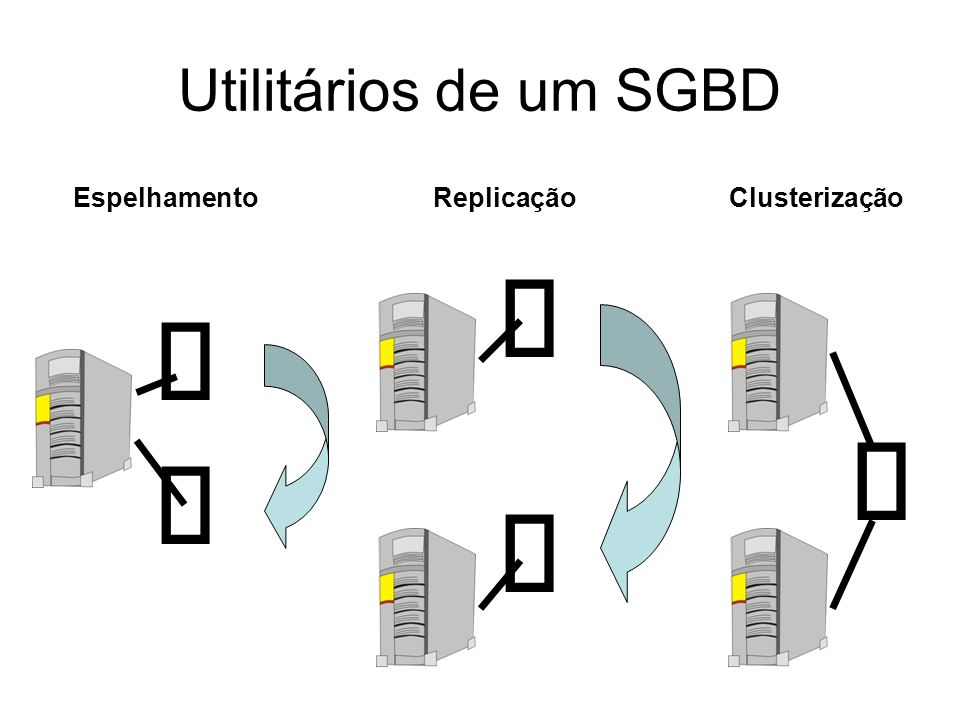 Utilitários de um SGBD Espelhamento Replicação Clusterização     