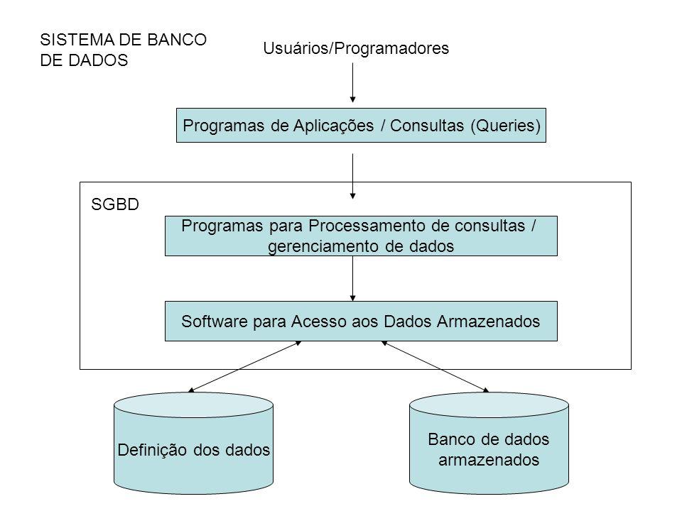 SISTEMA DE BANCO DE DADOS Usuários/Programadores