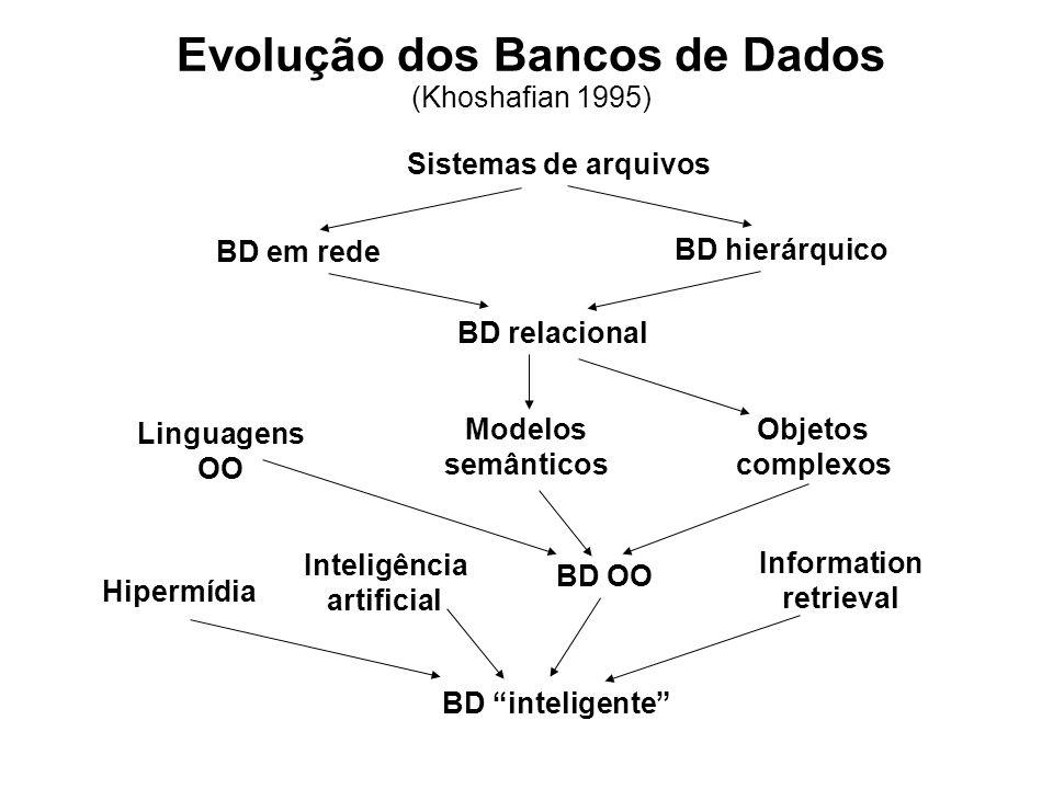 Evolução dos Bancos de Dados (Khoshafian 1995)