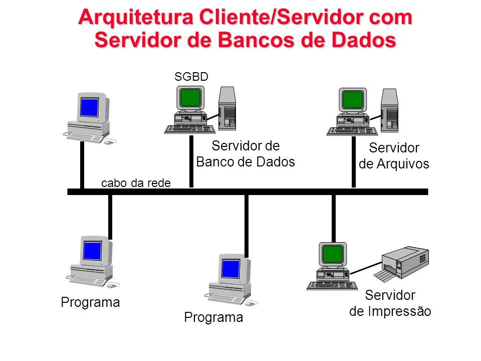 Arquitetura Cliente/Servidor com Servidor de Bancos de Dados