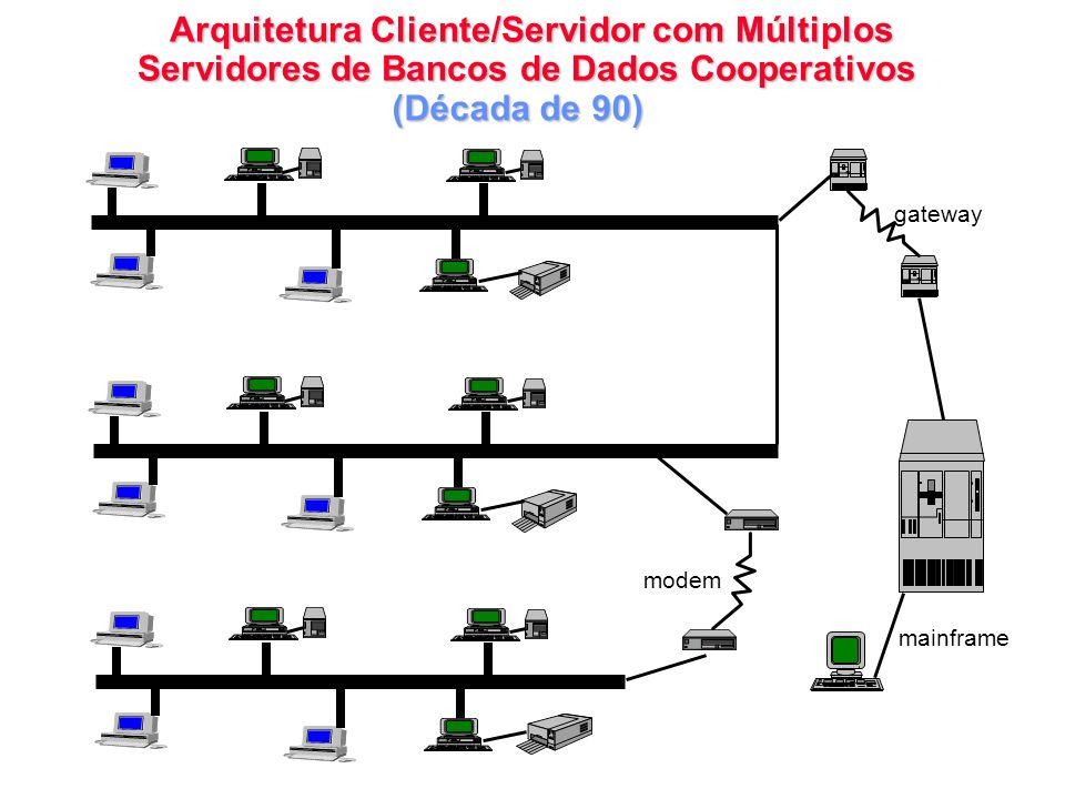 Arquitetura Cliente/Servidor com Múltiplos Servidores de Bancos de Dados Cooperativos