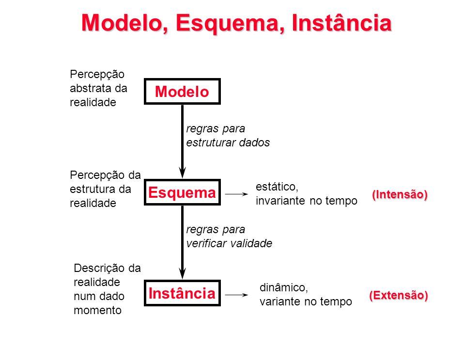 Modelo, Esquema, Instância
