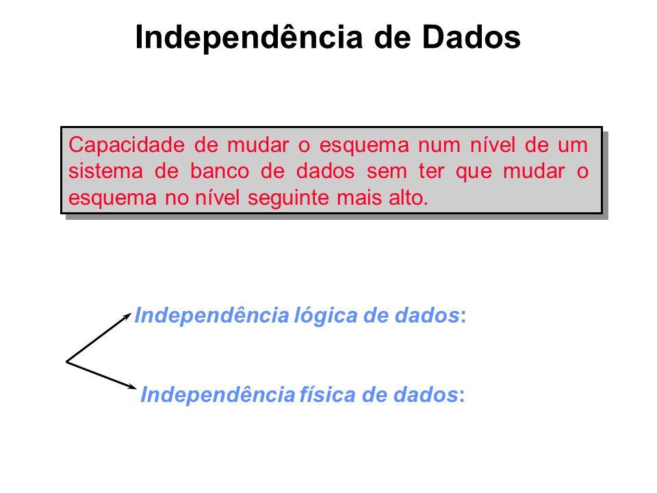 Independência de Dados