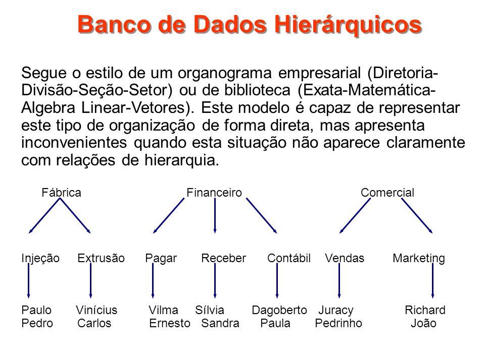 Banco de Dados Hierárquicos