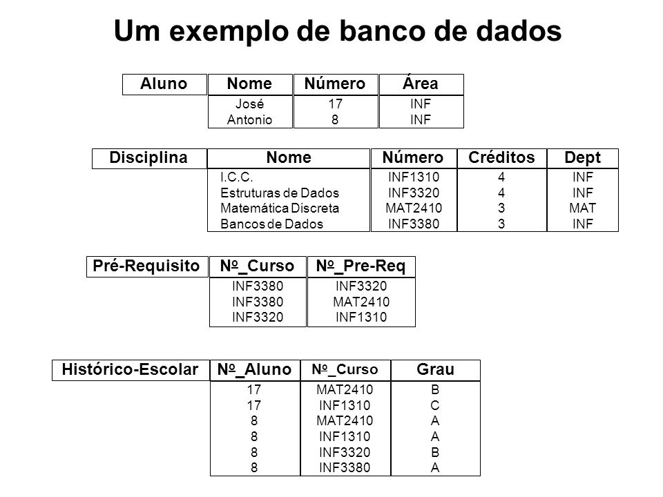 Um exemplo de banco de dados