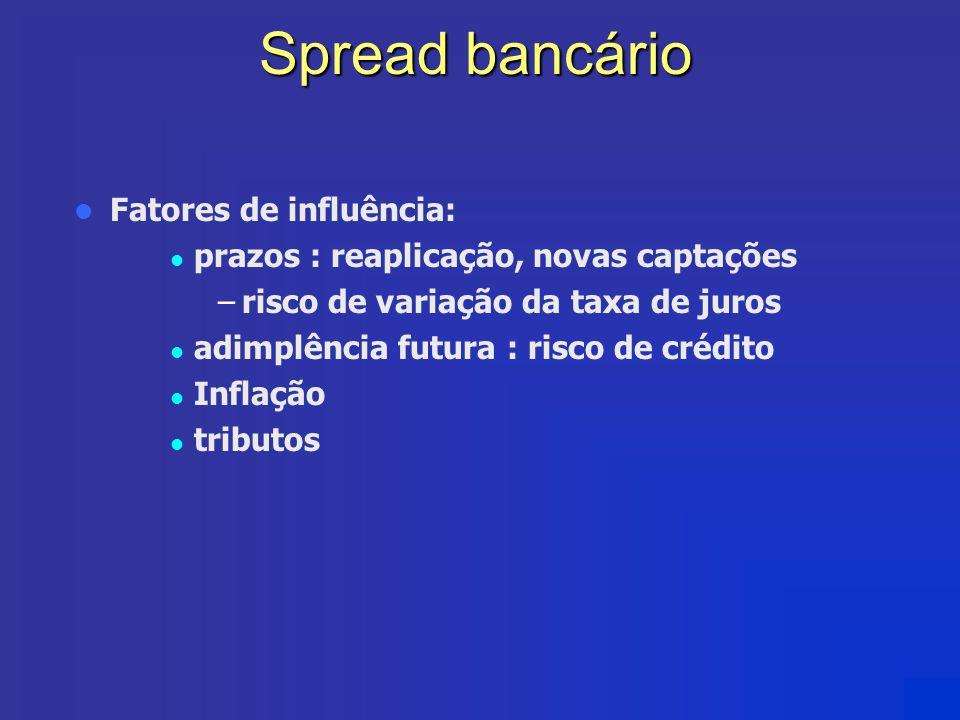 Spread bancário Fatores de influência: