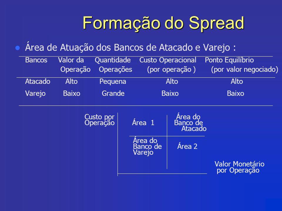 Formação do Spread Área de Atuação dos Bancos de Atacado e Varejo :