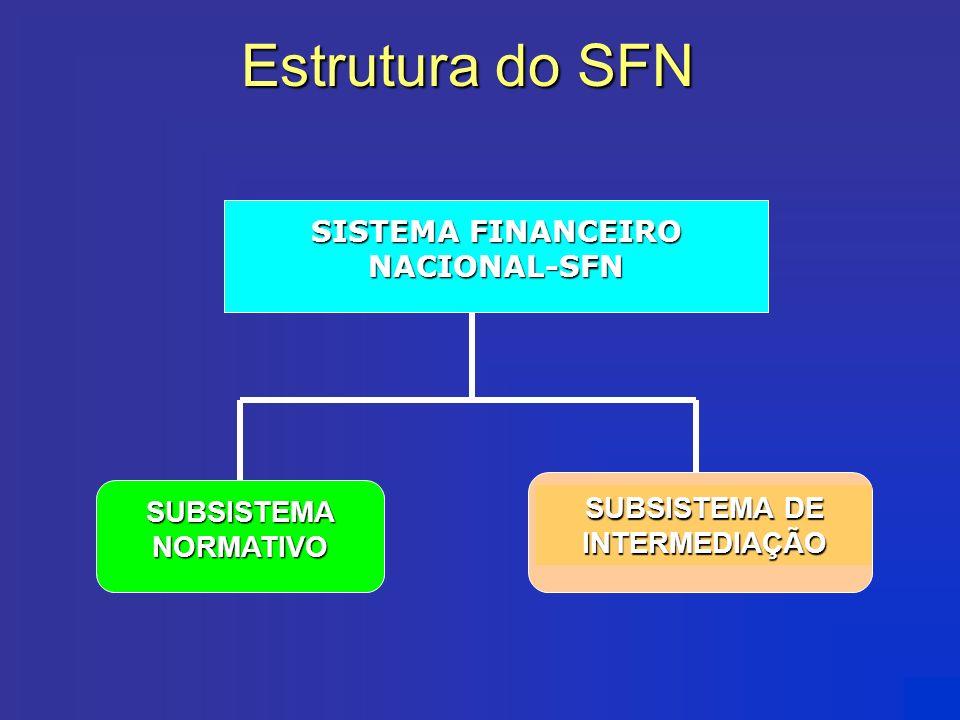 SISTEMA FINANCEIRO NACIONAL-SFN SUBSISTEMA DE INTERMEDIAÇÃO