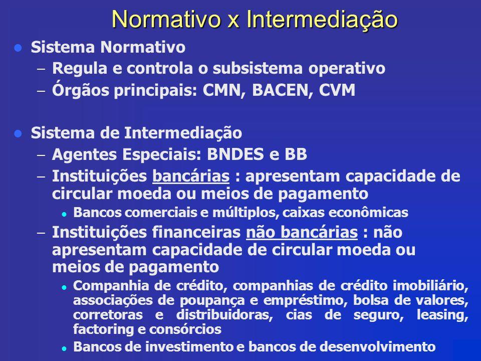 Normativo x Intermediação