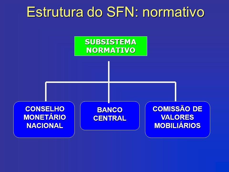 CONSELHO MONETÁRIO NACIONAL COMISSÃO DE VALORES MOBILIÁRIOS