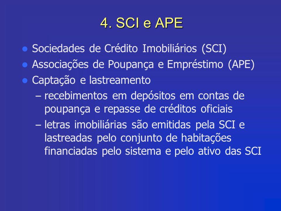 4. SCI e APE Sociedades de Crédito Imobiliários (SCI)