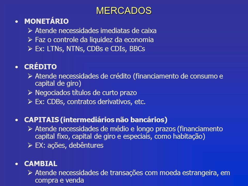 MERCADOS MONETÁRIO Atende necessidades imediatas de caixa