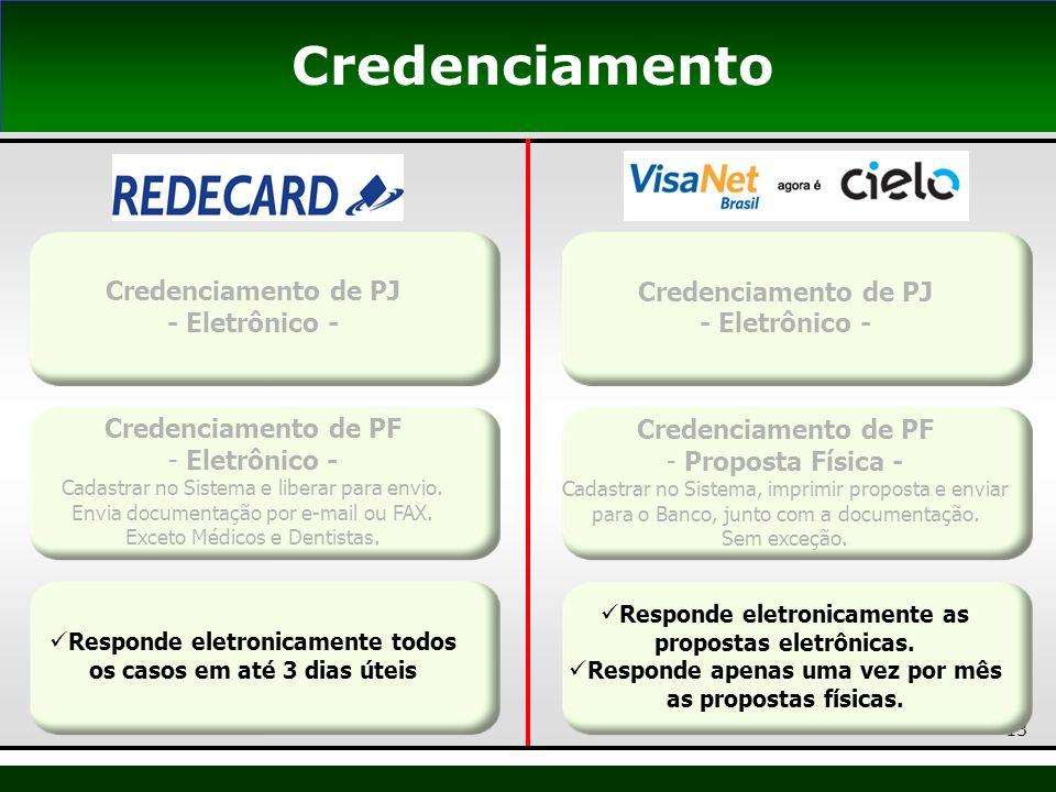 Credenciamento Credenciamento de PJ - Eletrônico -