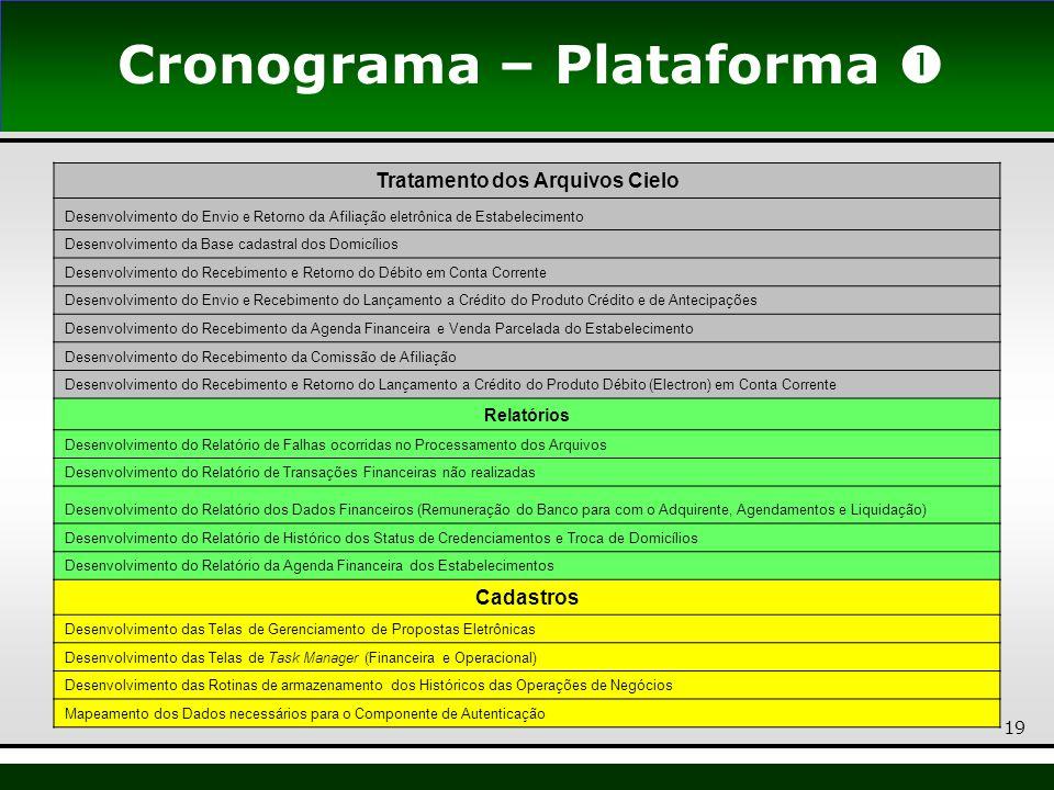 Cronograma – Plataforma  Tratamento dos Arquivos Cielo
