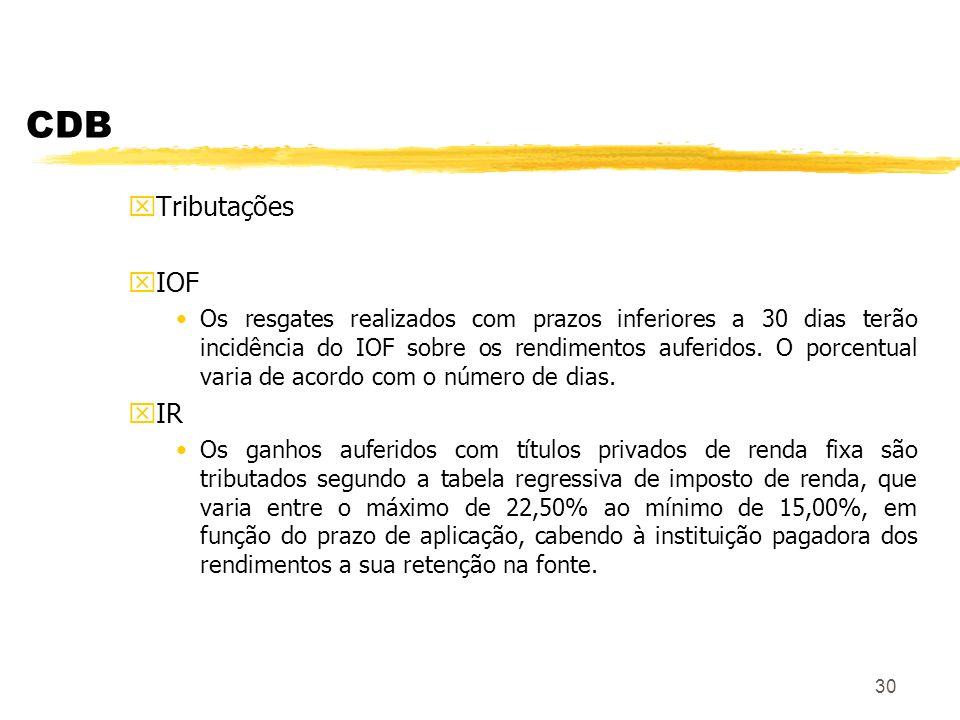 CDB Tributações. IOF.