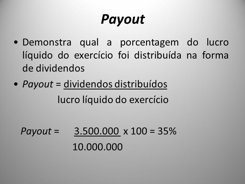 Payout Demonstra qual a porcentagem do lucro líquido do exercício foi distribuída na forma de dividendos.